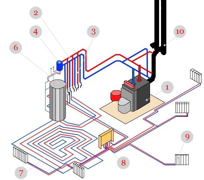 системе отопления.