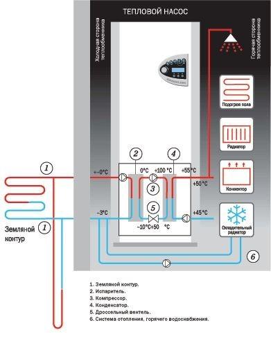 Принципиальная схема работы теплового насоса.