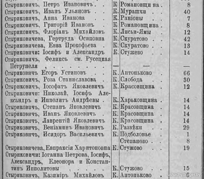 список землевладельцев минской губернии за 1876 год